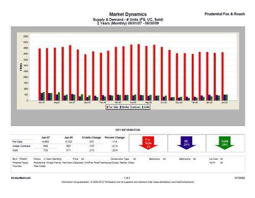 John Luca NCC Market Dynamics Jun 09
