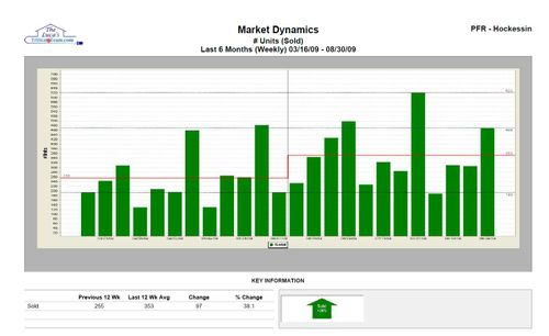 Units Sold Supply and Demand past 6 months NCC, Chester and DE counties John Luca