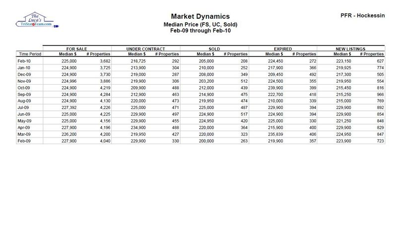 NCC All Units Median Price FS, UC, Sold Feb 10 Table John and Mary Luca