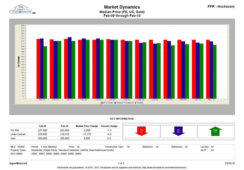 NCC All Units Median Price FS, UC, Sold Feb 10 Chart John and Mary Luca