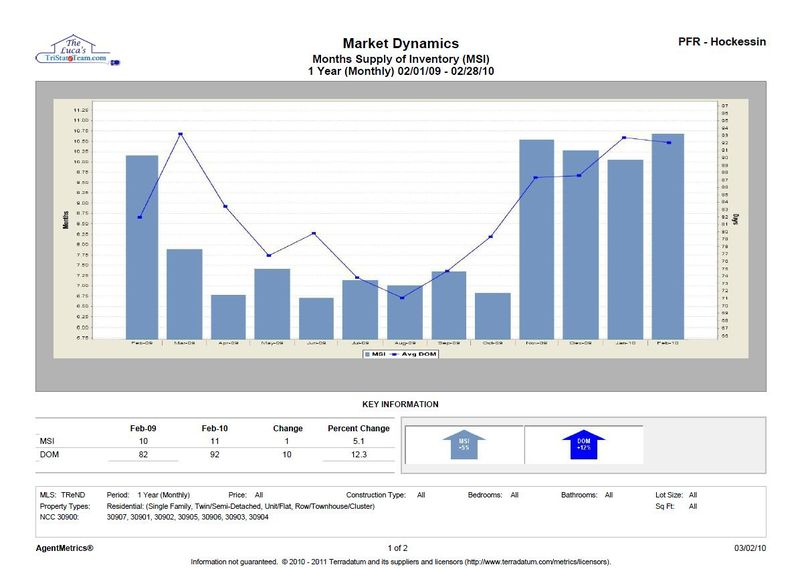 NCC All Units MSI DOM Sales Rate Feb 10 Chart John and Mary Luca