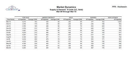 NCC Supply Demand March 2010 table