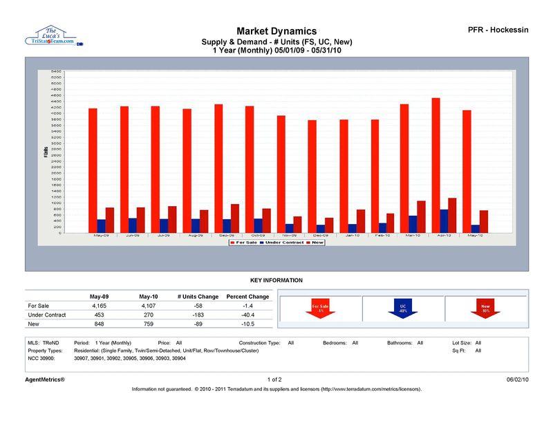 Supply Demand May 2010 John Luca_0001