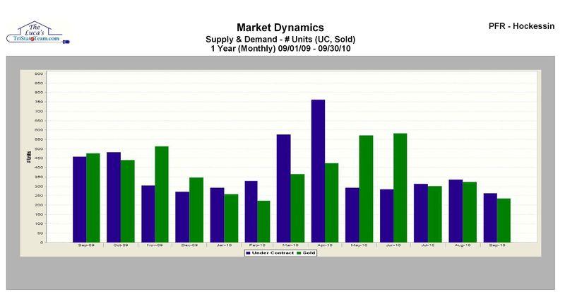 Supply demand ncc sept 2010 john luca crop